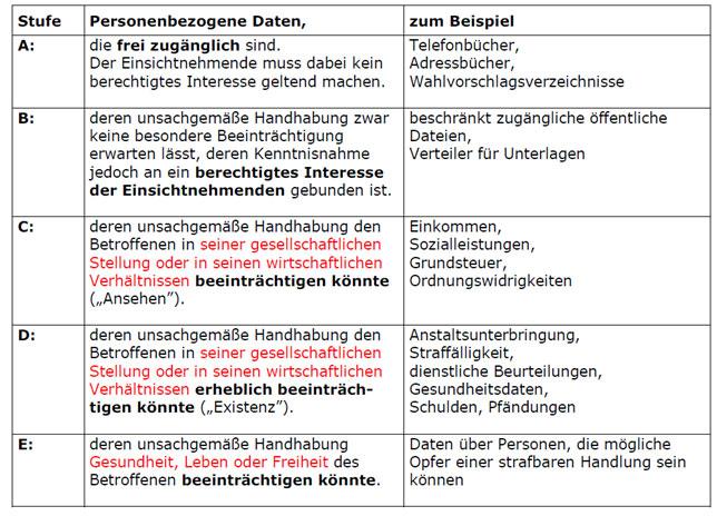 Verfahrensverzeichnis: Pflichten und Umsetzung | activeMind AG